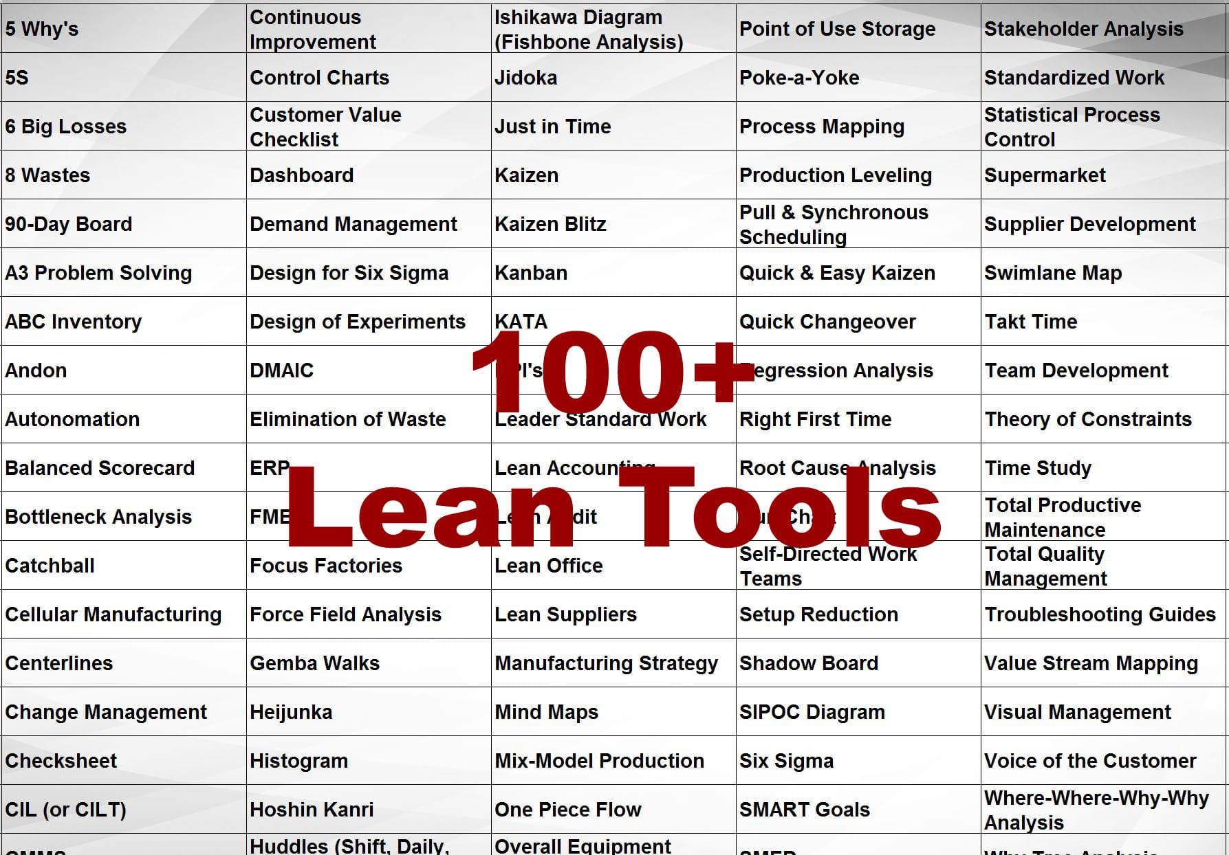 100+ Lean Tools - impruver.com