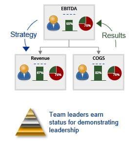 Impruver Strategy Deployment